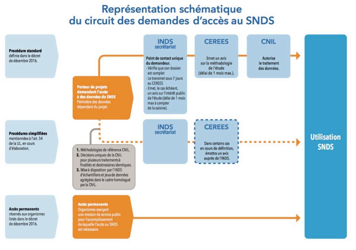 Schéma du circuit des demandes d'accès au SNDS