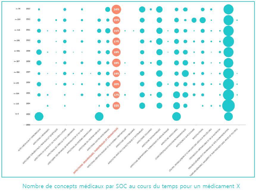 Exemple de datavisualisation des rapport d'analyse de Kap Code