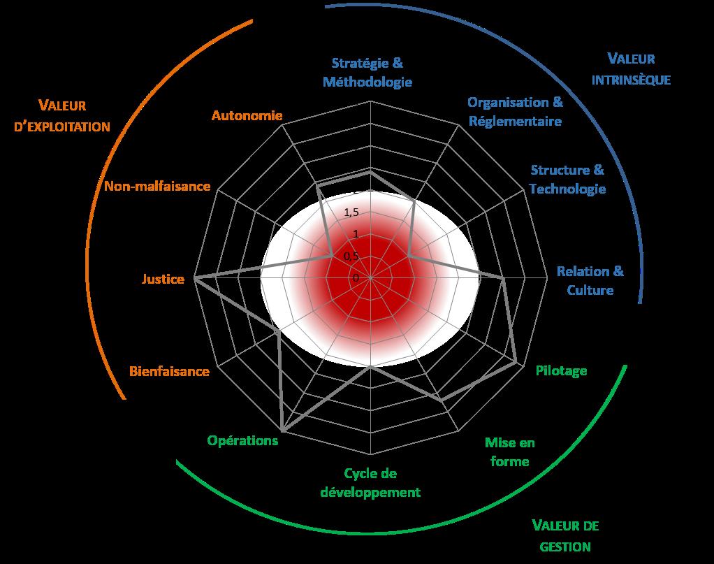 Diagramme éthique numérique ADEL