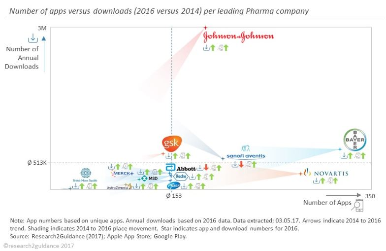 Pharma App Benchmarking de Research2Guidance