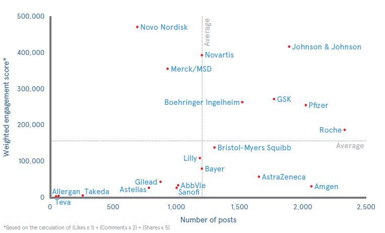 Publication et score d'engagement des laboratoires pharamceutiques sur les réseaux sociaux