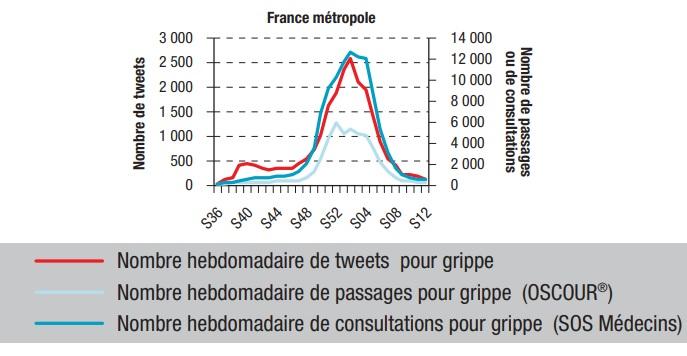 Source: Santé Publique France, Bulletin épidémiologique hebdomadaire