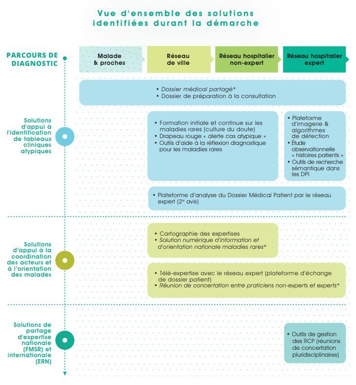 Cartographie des outils e-santé identifiés par le collectif UniR